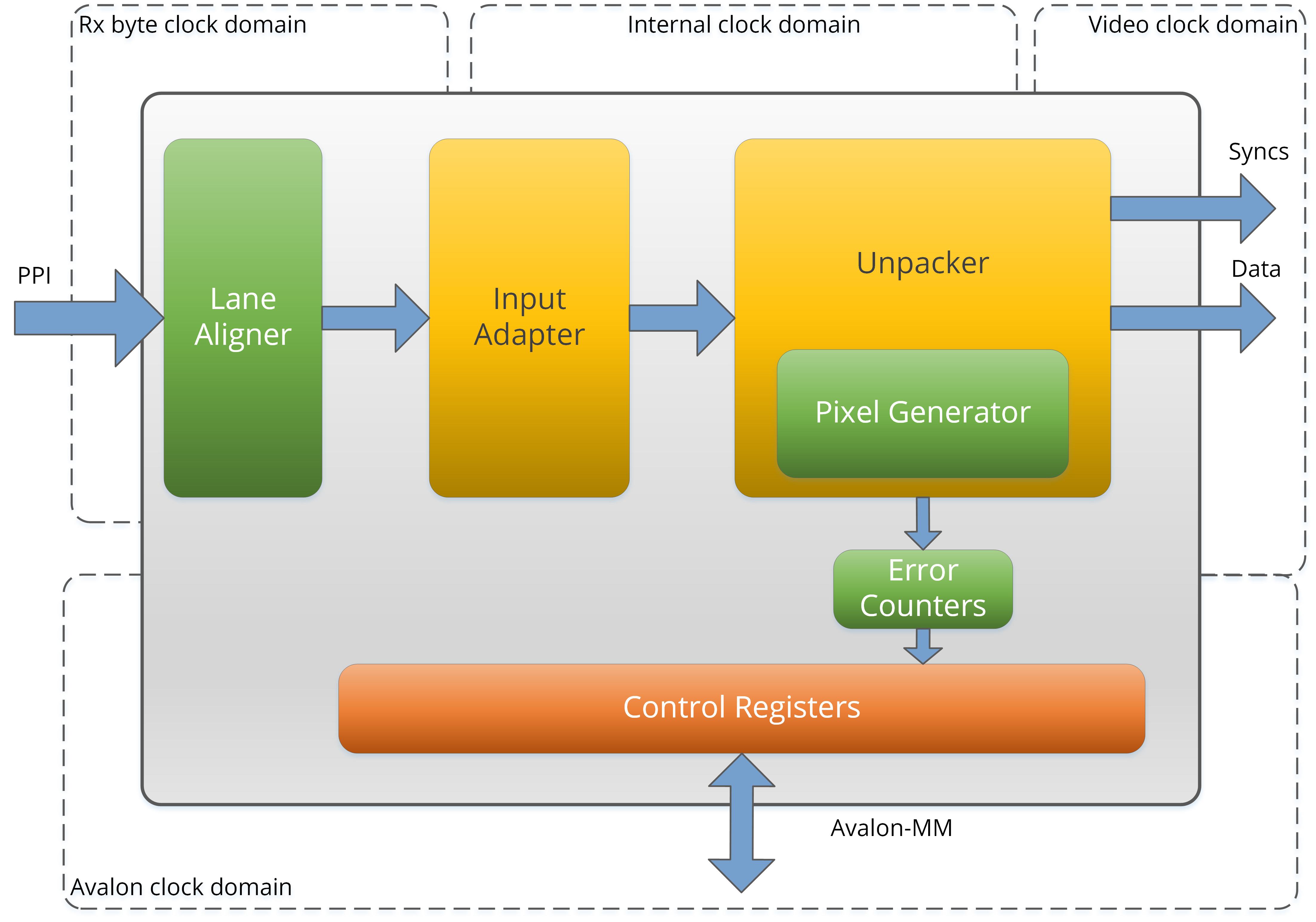 Iq Csi Rx I P Converter Block Diagram